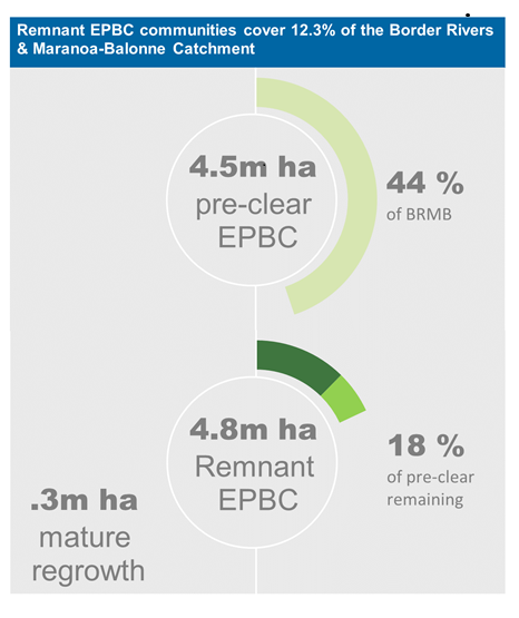 Condition and Trend EPBC veg