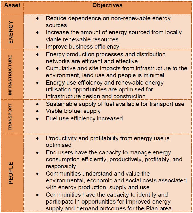 Energy Objectives