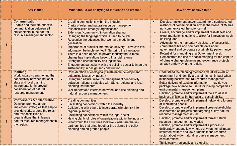 IA table 1