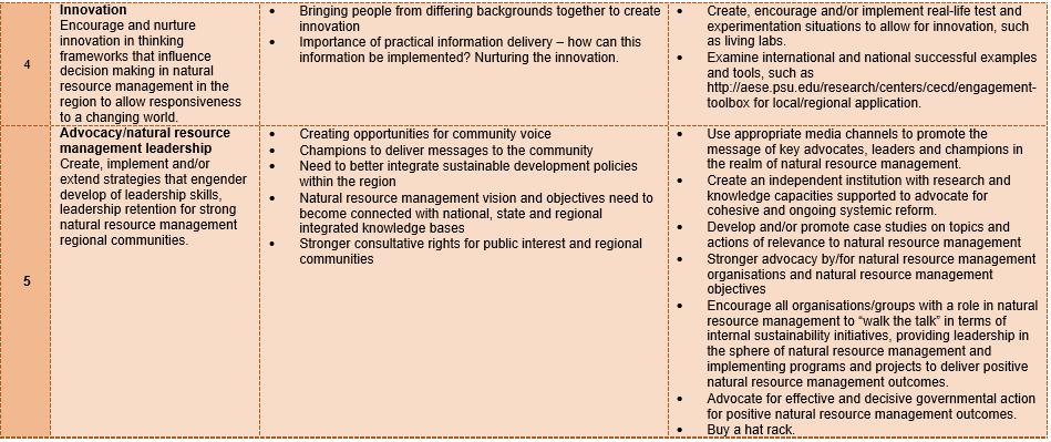 IA table 2