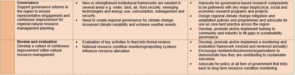 IA table 4