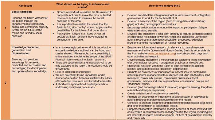 Management Approach Community Capital file 1