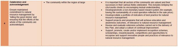 Management Approach Community Capital file 3