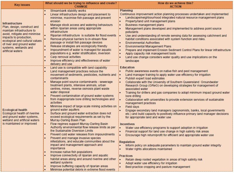 Management approach water1