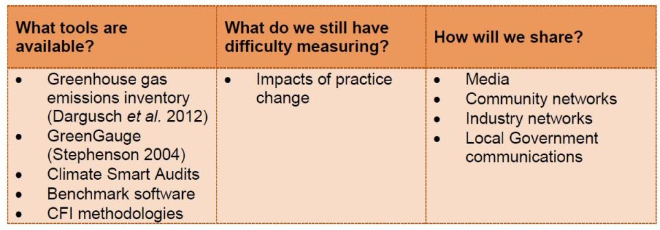 Measuring energy action success