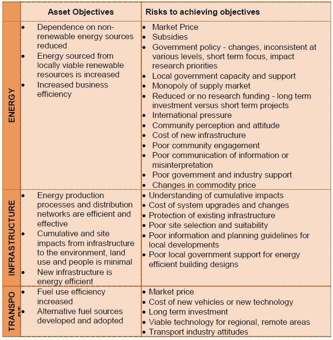 Risks to energy assets