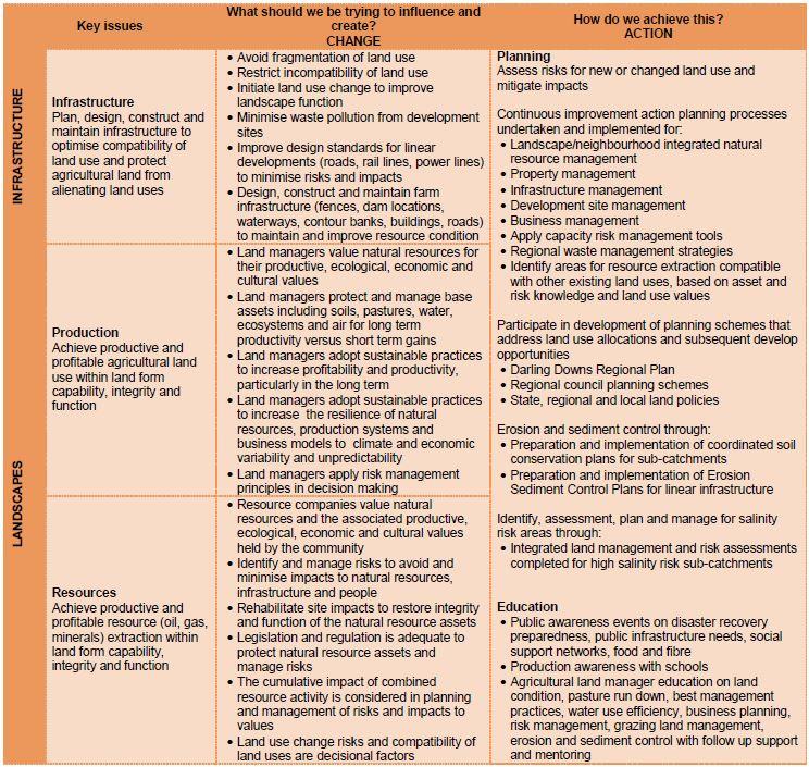 Soils mgt approach 1