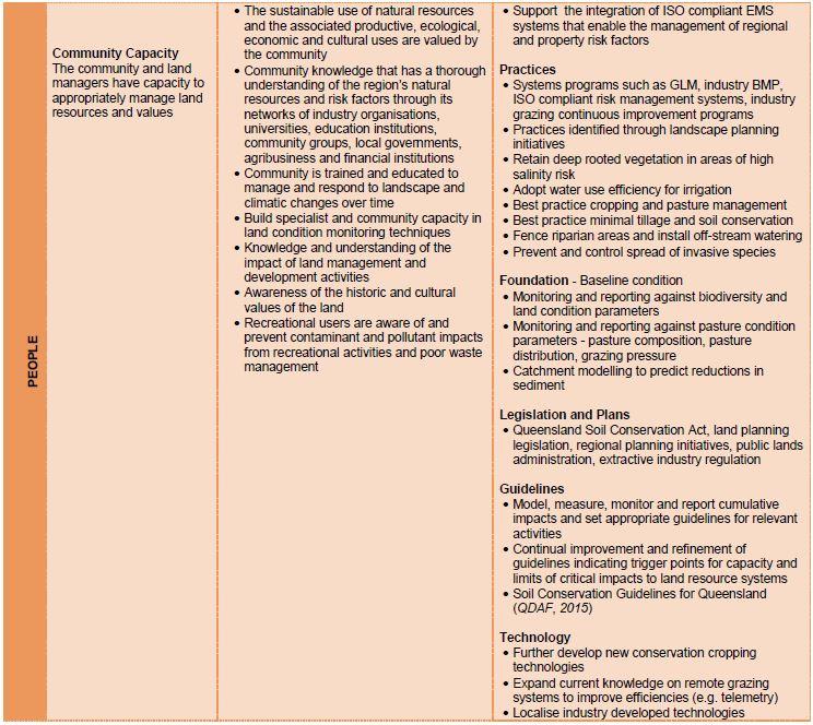 Soils mgt approach 3
