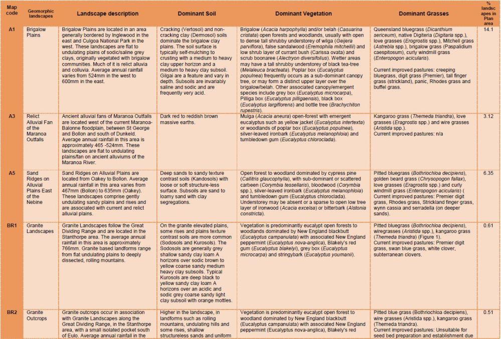 table 7 a