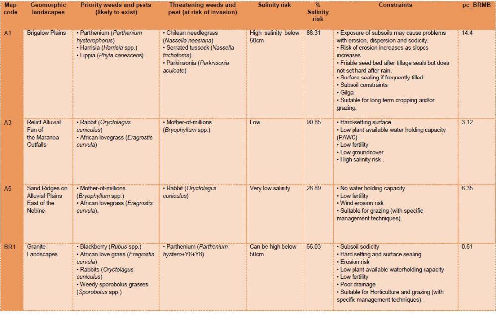 table 8 a