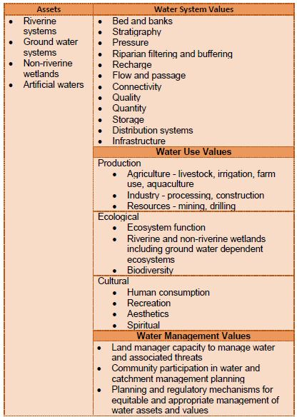 Values of water and wetlands 2