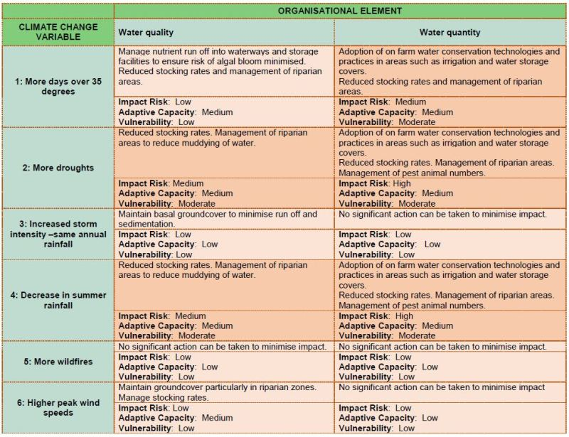 Water climate vulnerability matrix