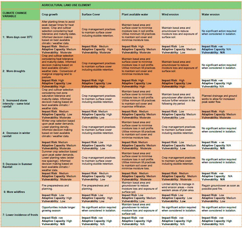 Climate Change Vulnerability Matrix – Cropping Enterprise