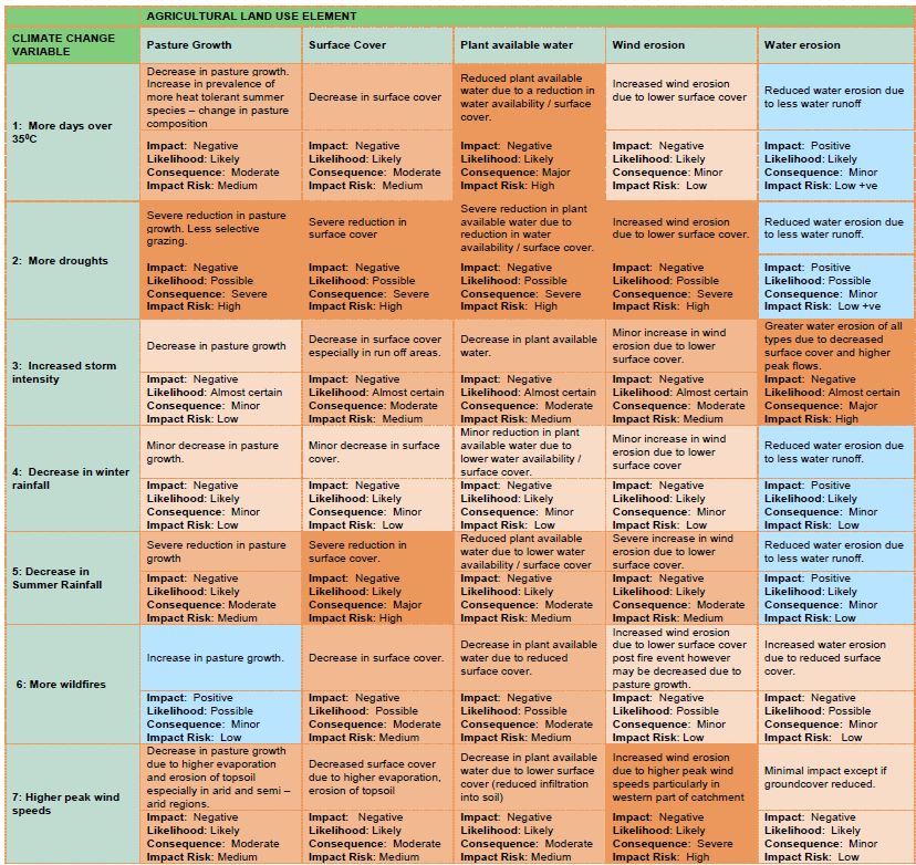 Climate Change Impact Risk Matrix – Grazing Enterprise