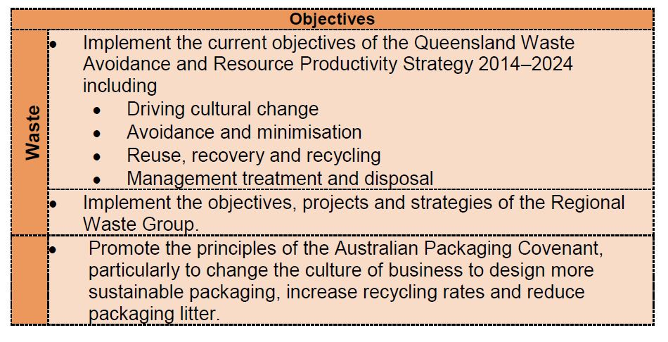 Waste objectives for the future
